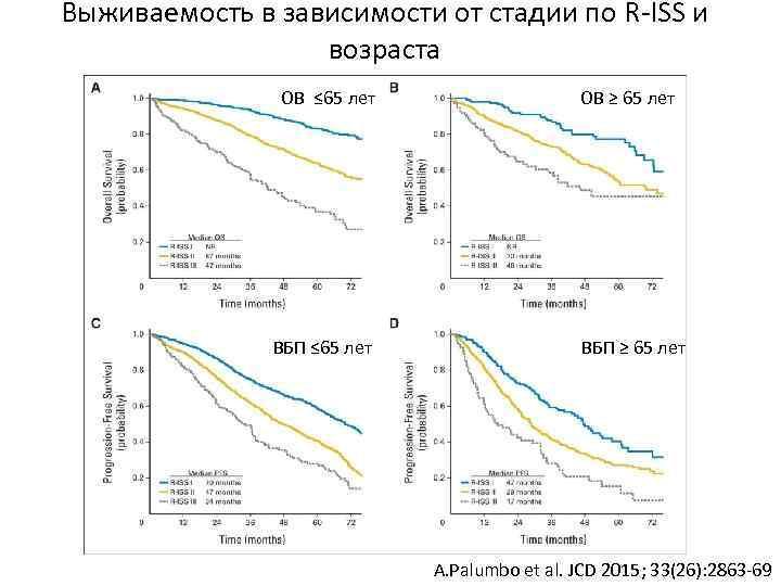Выживаемость в зависимости от стадии по R-ISS и возраста ОВ ≤ 65 лет ВБП