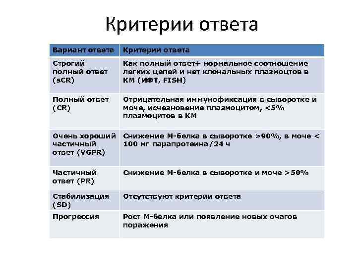 Критерии ответа Вариант ответа Критерии ответа Строгий полный ответ (s. CR) Как полный ответ+