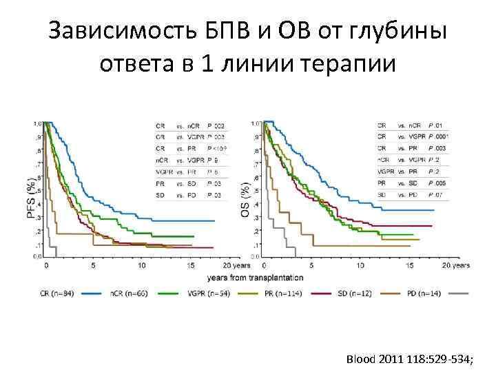 Зависимость БПВ и ОВ от глубины ответа в 1 линии терапии Blood 2011 118: