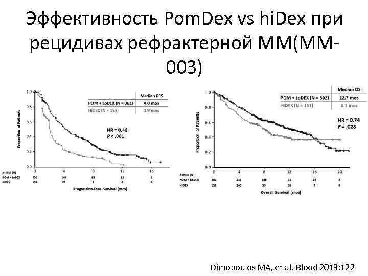 Эффективность Pom. Dex vs hi. Dex при рецидивах рефрактерной ММ(ММ 003) Dimopoulos MA, et