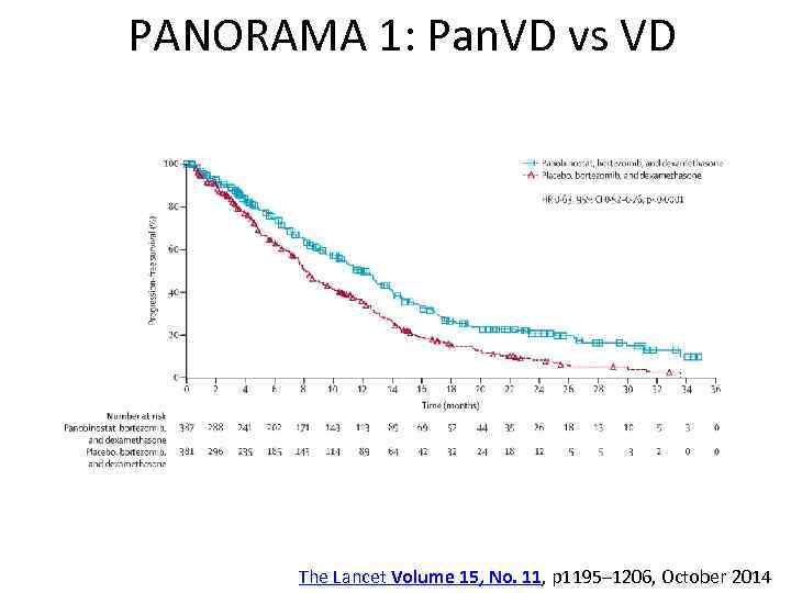 PANORAMA 1: Pan. VD vs VD The Lancet Volume 15, No. 11, p 1195–