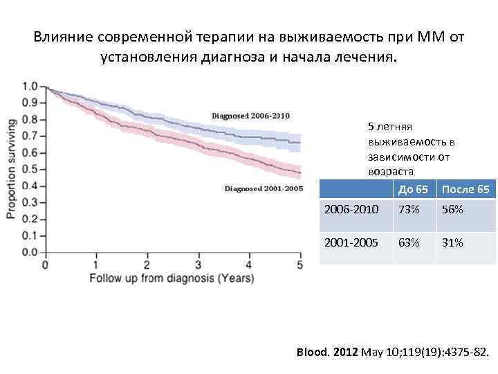 Влияние современной терапии на выживаемость при ММ от установления диагноза и начала лечения. 5