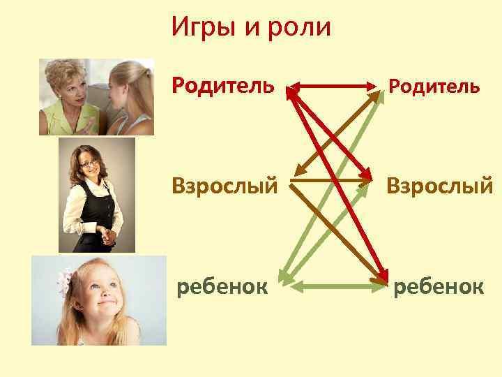 Игры и роли Родитель Взрослый ребенок
