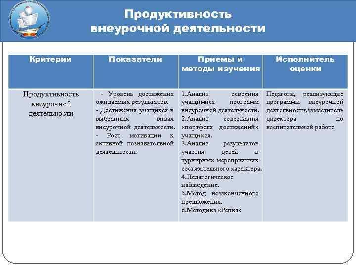 Продуктивность внеурочной деятельности Критерии Показатели Приемы и методы изучения Исполнитель оценки Продуктивность внеурочной деятельности