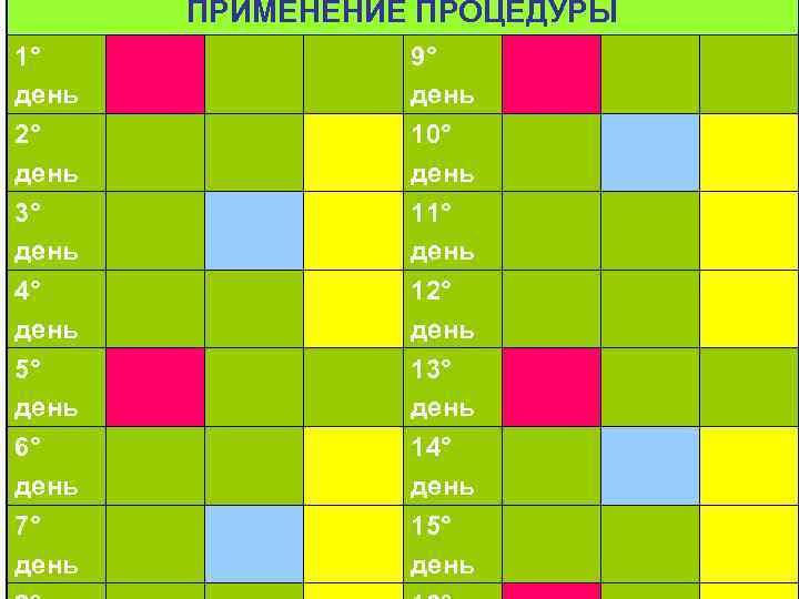 ПРИМЕНЕНИЕ ПРОЦЕДУРЫ 1° день 2° день 9° день 10° день 3° день 4° день