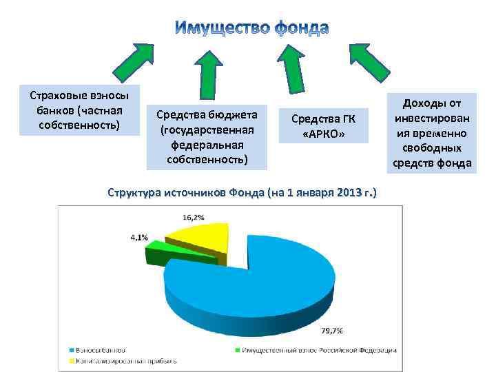 Страховые взносы банков (частная собственность) Средства бюджета (государственная федеральная собственность) Средства ГК «АРКО» Структура