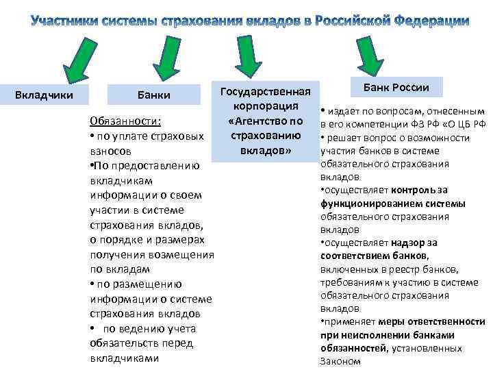 Вкладчики Банки Обязанности: • по уплате страховых взносов • По предоставлению вкладчикам информации о