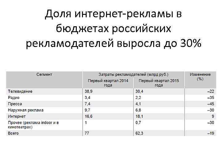 Доля интернет-рекламы в бюджетах российских рекламодателей выросла до 30%