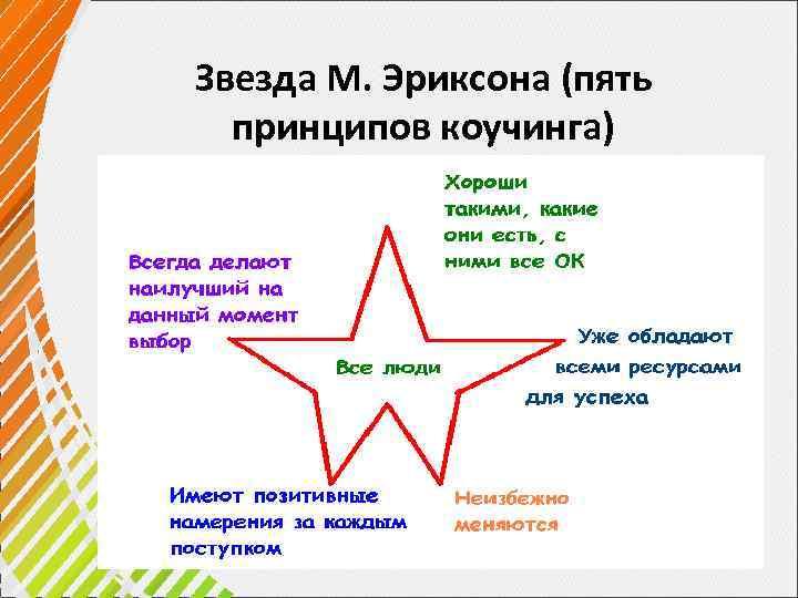 Звезда М. Эриксона (пять принципов коучинга)