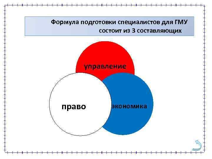 Формула подготовки специалистов для ГМУ состоит из 3 составляющих управление право экономика