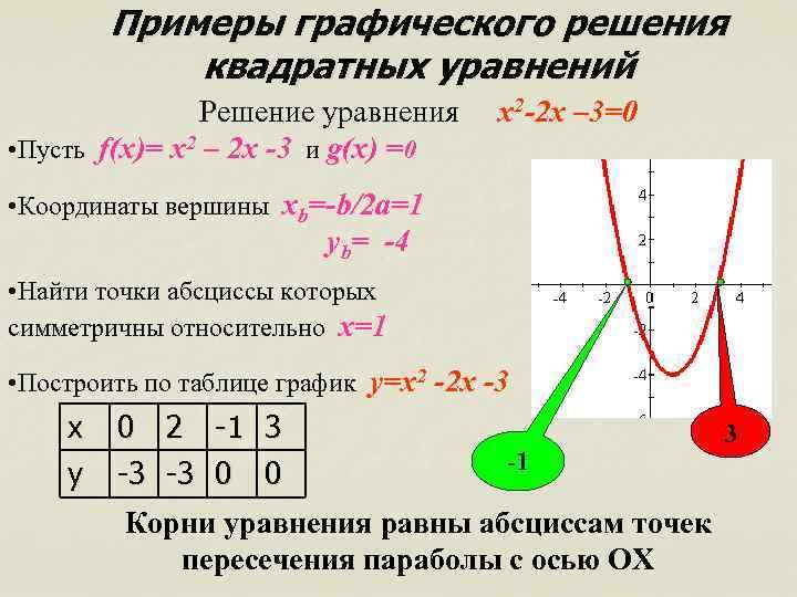 Примеры графического решения квадратных уравнений Решение уравнения • Пусть f(x)= x 2 – 2