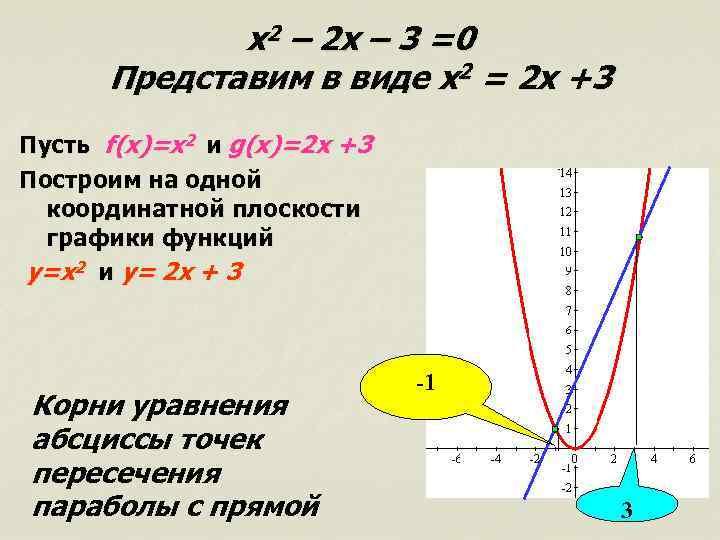 x 2 – 2 x – 3 =0 Представим в виде x 2 =