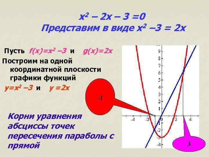 x 2 – 2 x – 3 =0 Представим в виде x 2 –