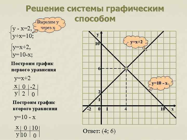 Решение системы графическим способом Выразим у у - х=2, у+х=10; через х y у=х+2,