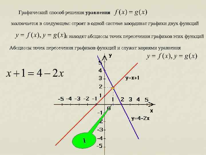 Графический способ решения уравнения заключается в следующем: строят в одной системе координат графики двух