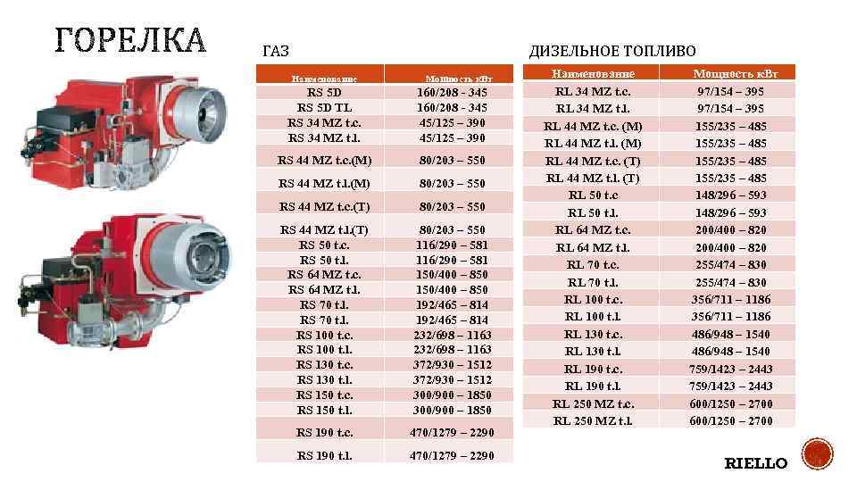 ДИЗЕЛЬНОЕ ТОПЛИВО ГАЗ Наименование Мощность к. Вт RS 5 D TL RS 34 MZ