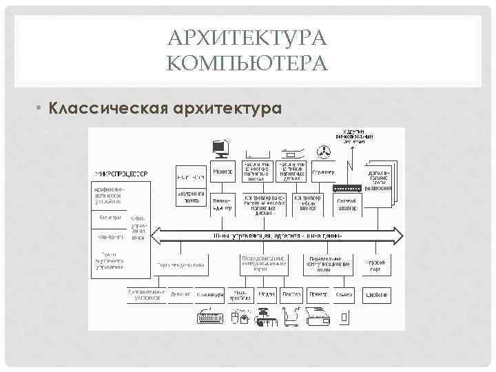 АРХИТЕКТУРА КОМПЬЮТЕРА • Классическая архитектура