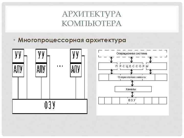 АРХИТЕКТУРА КОМПЬЮТЕРА • Многопроцессорная архитектура