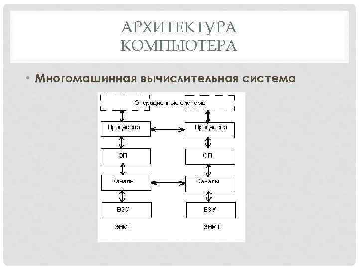 АРХИТЕКТУРА КОМПЬЮТЕРА • Многомашинная вычислительная система