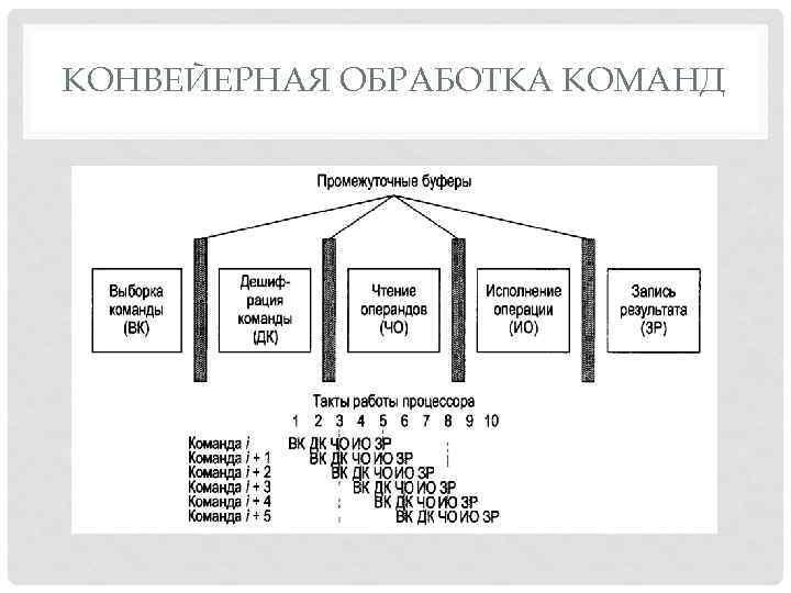 КОНВЕЙЕРНАЯ ОБРАБОТКА КОМАНД