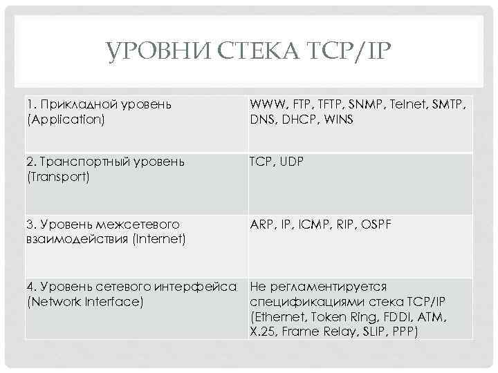 УРОВНИ СТЕКА TCP/IP 1. Прикладной уровень (Application) WWW, FTP, TFTP, SNMP, Telnet, SMTP, DNS,
