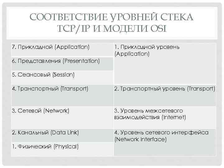 СООТВЕТСТВИЕ УРОВНЕЙ СТЕКА TCP/IP И МОДЕЛИ OSI 7. Прикладной (Application) 1. Прикладной уровень (Application)