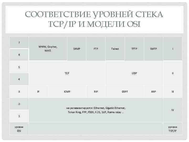 СООТВЕТСТВИЕ УРОВНЕЙ СТЕКА TCP/IP И МОДЕЛИ OSI 7 WWW, Gopher, WAIS SNMP FTP Telnet