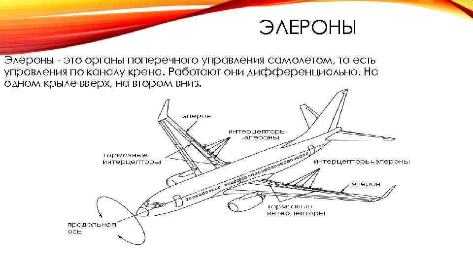 ЭЛЕРОНЫ Элероны - это органы поперечного управления самолетом, то есть управления по каналу крена.