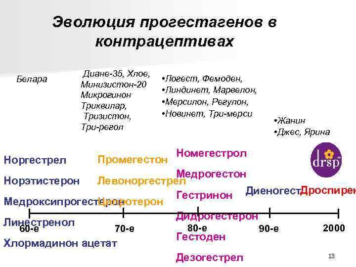 Эволюция прогестагенов в контрацептивах Белара Норгестрел Диане-35, Хлое, Минизистон-20 Микрогинон Триквилар, Тризистон, Три-регол •