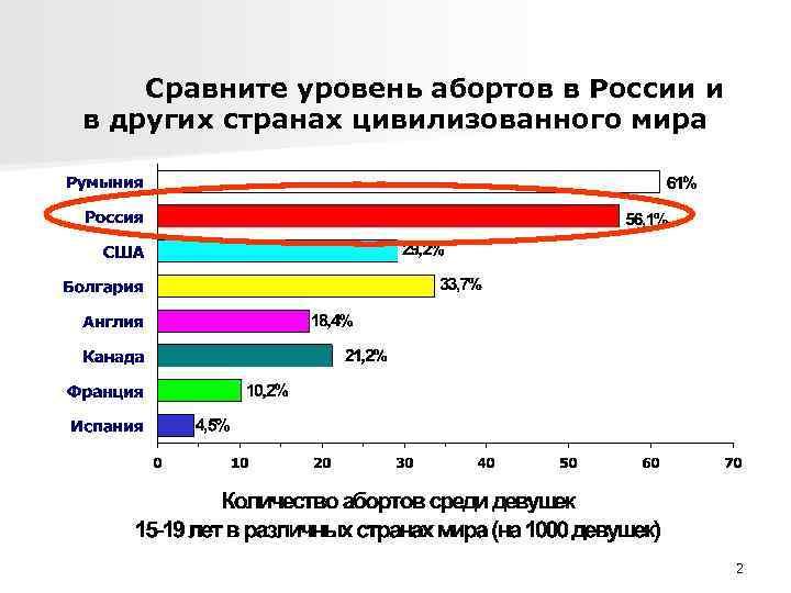 Сравните уровень абортов в России и в других странах цивилизованного мира 2