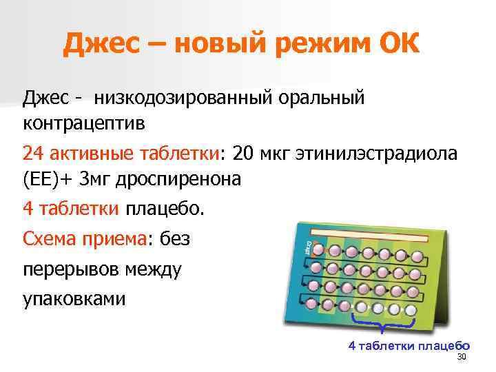 Джес – новый режим ОК Джес - низкодозированный оральный контрацептив 24 активные таблетки: 20