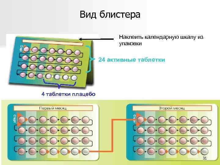 Вид блистера Наклеить календарную шкалу из упаковки 24 активные таблетки 4 таблетки плацебо 31