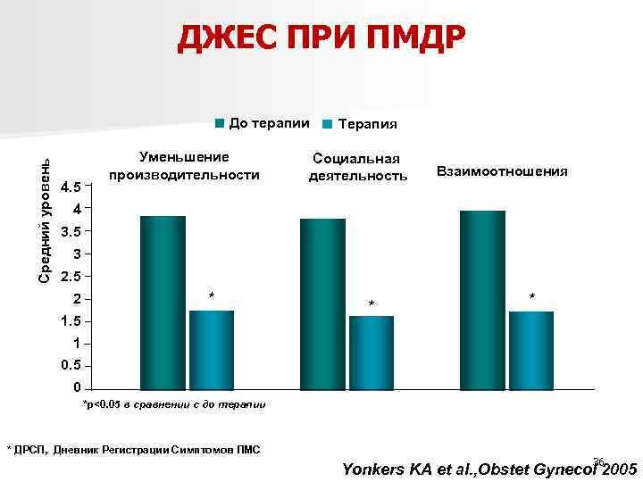 ДЖЕС ПРИ ПМДР Средний уровень До терапии 4. 5 Уменьшение производительности Терапия Социальная деятельность