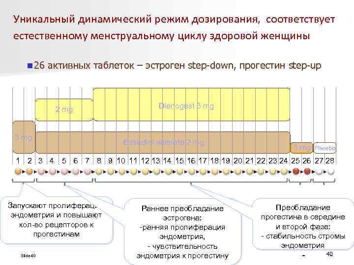 Уникальный динамический режим дозирования, соответствует естественному менструальному циклу здоровой женщины n 26 активных таблеток