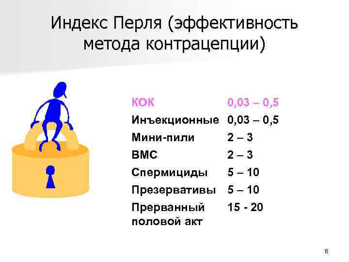 Индекс Перля (эффективность метода контрацепции) КОК Инъекционные Мини-пили ВМС 0, 03 – 0, 5