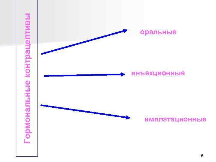 Гормональные контрацептивы оральные инъекционные имплатационные 9