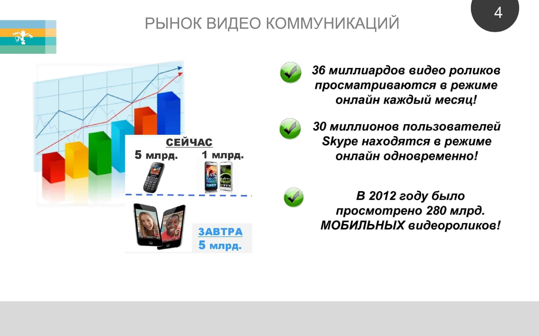 РЫНОК ВИДЕО КОММУНИКАЦИЙ 4 36 миллиардов видео роликов просматриваются в режиме онлайн каждый месяц!