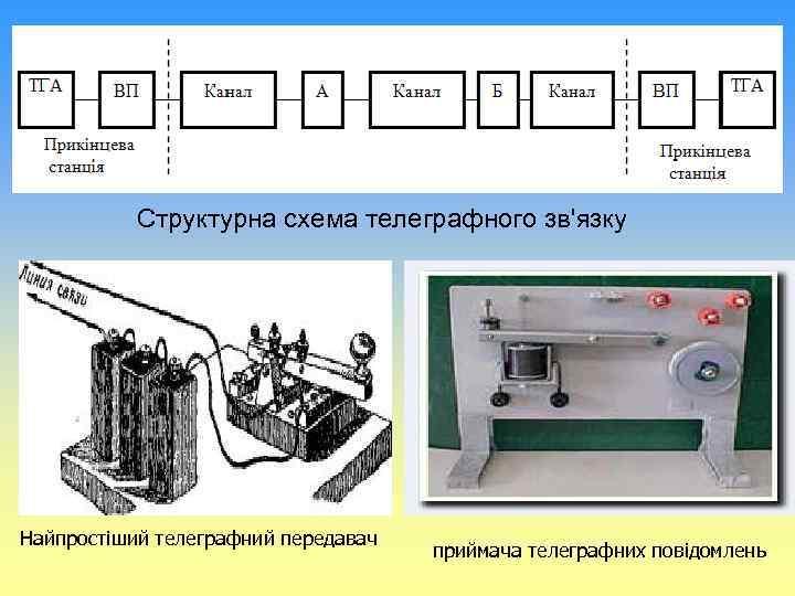Структурна схема телеграфного зв'язку Найпростіший телеграфний передавач приймача телеграфних повідомлень