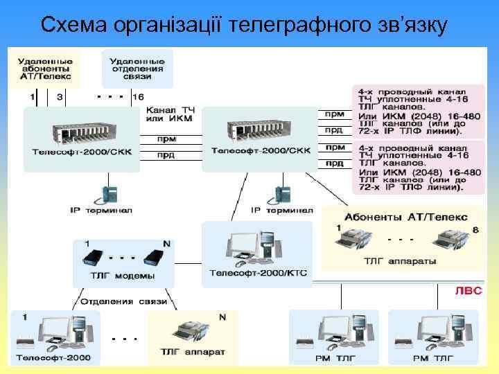Схема організації телеграфного зв'язку
