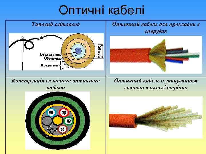 Оптичні кабелі Типовий світловод Оптичний кабель для прокладки в спорудах Конструкція складного оптичного кабелю