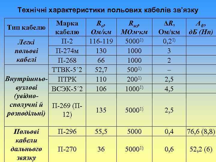 Технічні характеристики польових кабелів зв'язку Марка Rо, кабелю Ом/км П-2 116 -119 Легкі польові