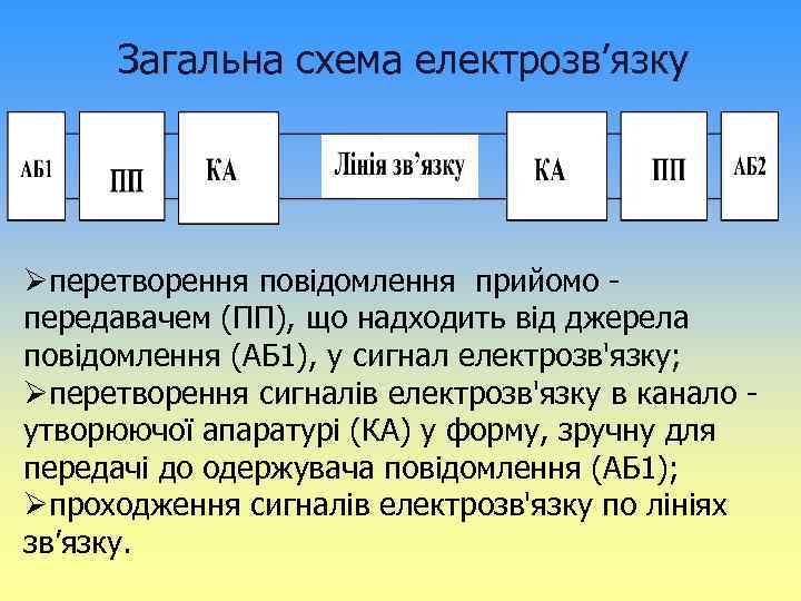 Загальна схема електрозв'язку Øперетворення повідомлення прийомо передавачем (ПП), що надходить від джерела повідомлення (АБ