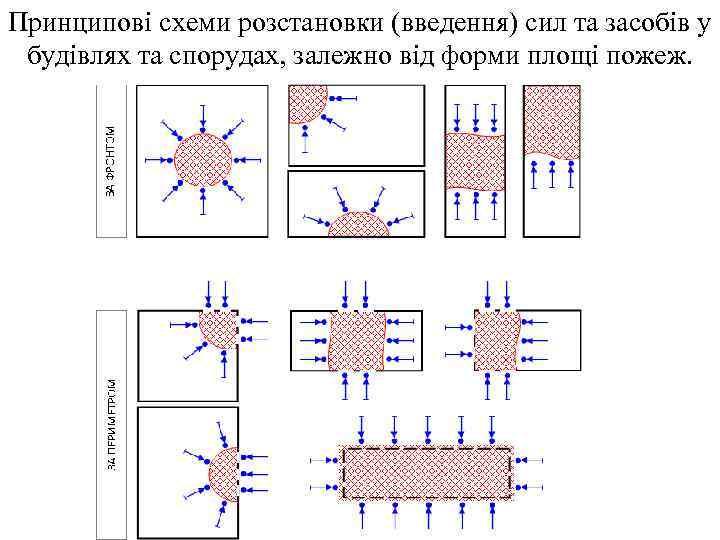 Принципові схеми розстановки (введення) сил та засобів у будівлях та спорудах, залежно від форми