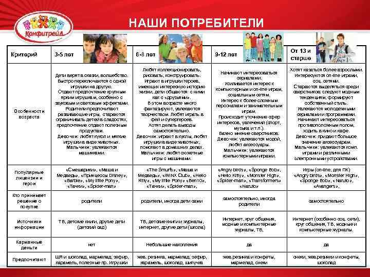 НАШИ ПОТРЕБИТЕЛИ 3 -5 лет 6 -8 лет 9 -12 лет От 13 и