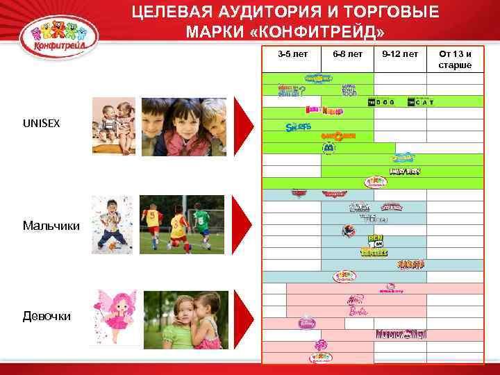 ЦЕЛЕВАЯ АУДИТОРИЯ И ТОРГОВЫЕ МАРКИ «КОНФИТРЕЙД» 3 -5 лет UNISEX Мальчики Девочки 6 -8