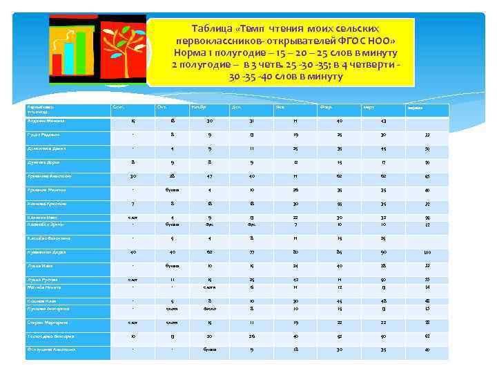 Таблица «Темп чтения моих сельских первоклассников- открывателей ФГОС НОО» Норма 1 полугодие – 15