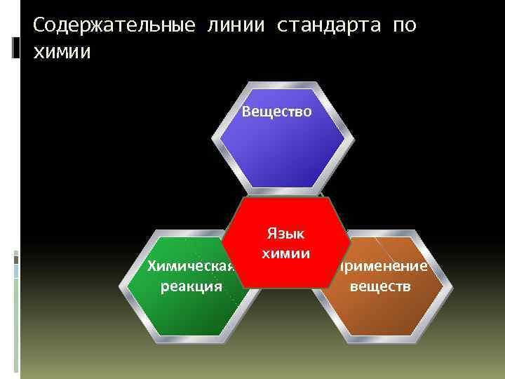 Содержательные линии стандарта по химии Вещество Химическая реакция Язык химии Применение веществ