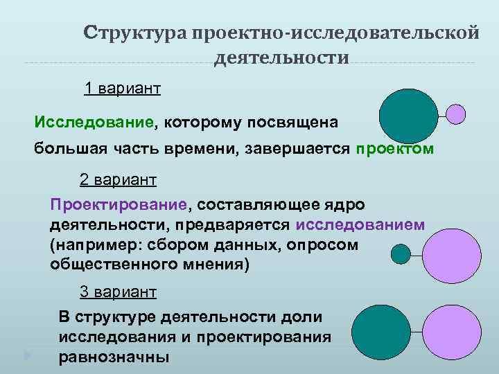 Cтруктура проектно-исследовательской деятельности 1 вариант Исследование, которому посвящена большая часть времени, завершается проектом 2
