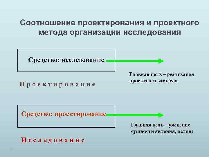 Соотношение проектирования и проектного метода организации исследования Средство: исследование Проектирование Главная цель – реализация