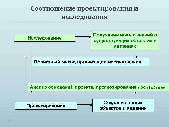 Соотношение проектирования и исследования Исследование Получение новых знаний о существующих объектах и явлениях Проектный